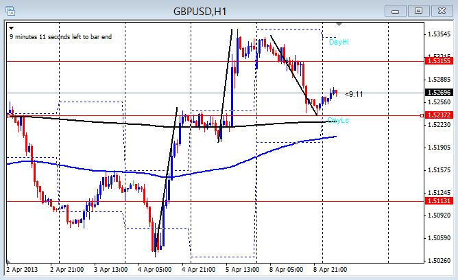 GBP/USD 1 hr chart April 9, 2013