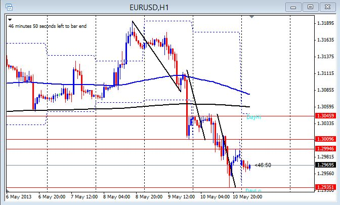 EUR/USD 1hr chart May 13, 2013