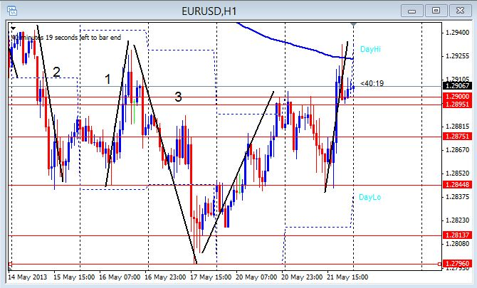 EUR/USD 1hr chart May 22, 2013