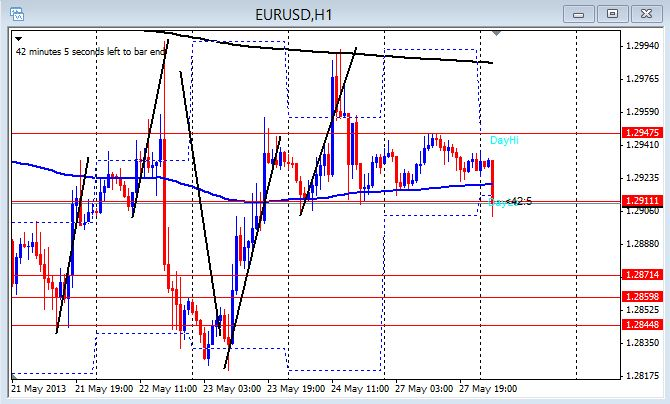 EUR/USD 1hr chart May 28, 2013