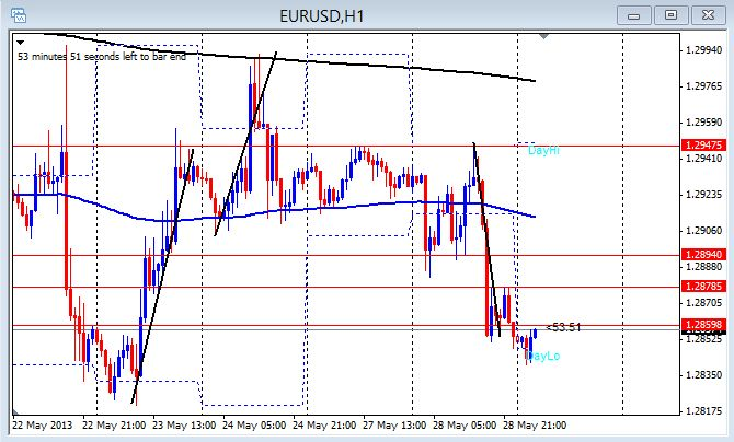 EUR/USD 1hr chart May 29, 2013