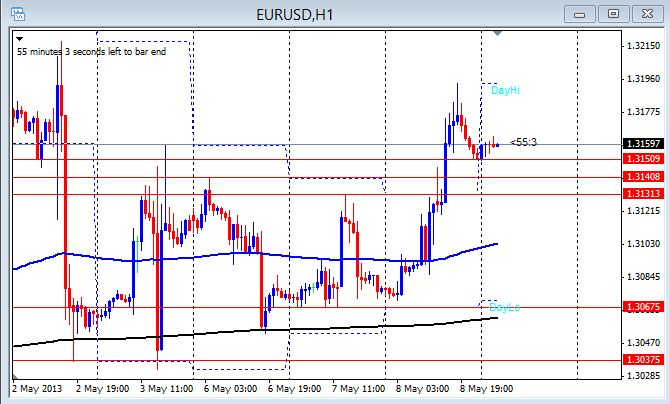 EUR/USD 1hr chart May 9, 2013