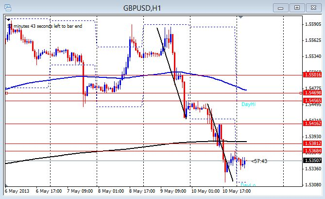 GBP/USD 1hr chart May 13, 2013