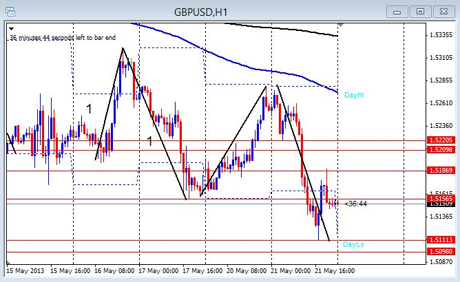 GBP/USD 1hr chart May 22, 2013