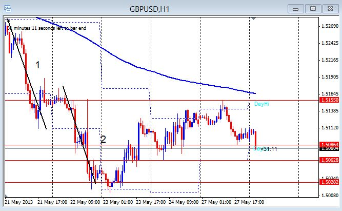 GBP/USD 1hr chart May 28, 2013