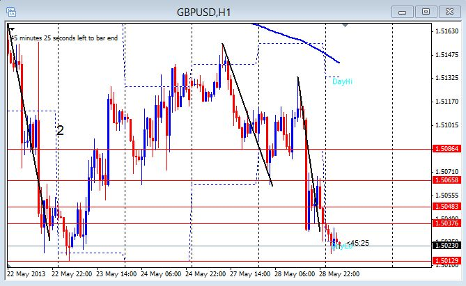 GBP/USD 1hr chart May 29, 2013