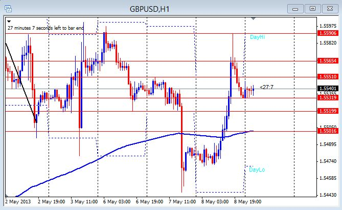 GBP/USD 1hr chart May 9,2013