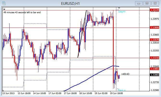 EUR/USD 1hr chart June 20, 2013