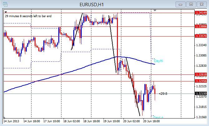 EUR/USD 1hr chart June 21, 2013