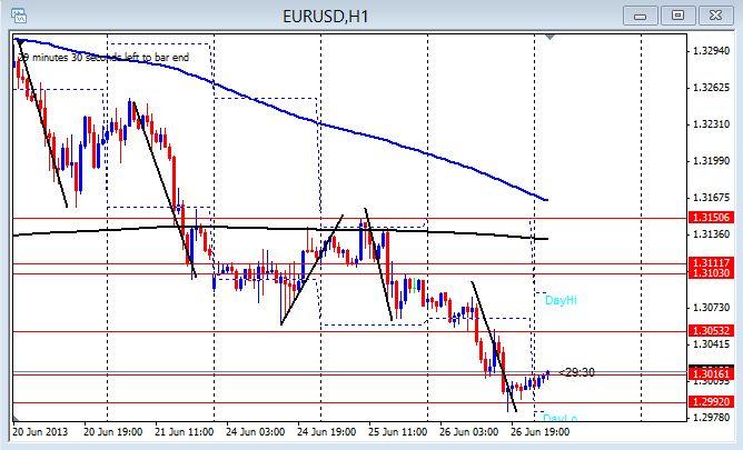 EUR/USD 1hr chart June 26, 2013
