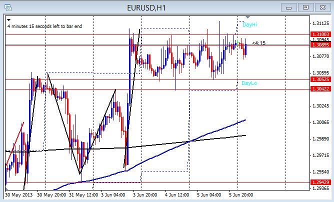 EUR/USD 1hr chart June 6, 2013