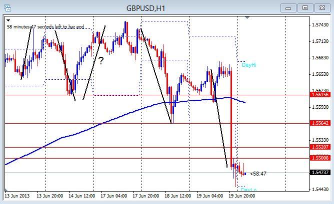 GBP/USD 1hr chart June 20, 2013