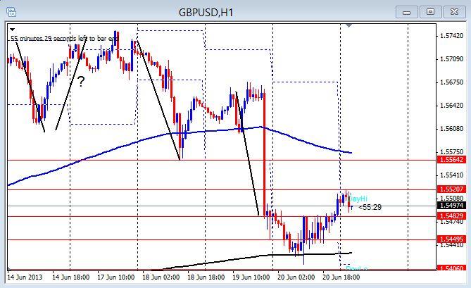 GBP/USD 1hr chart June 21, 2013