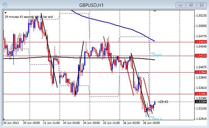 GBP/USD 1hr chart June 27,2013