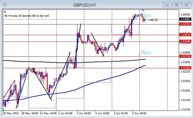 GBP/USD 1hr chart June 6, 2013