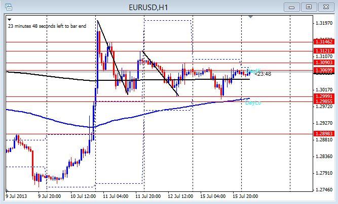 EUR/USD 1hr chart July 16, 2013