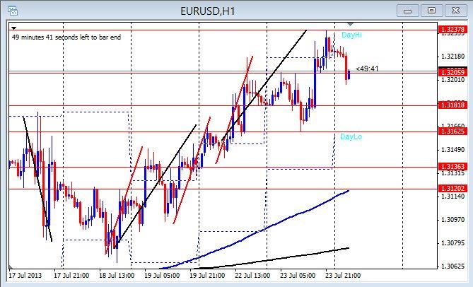 EUR/USD 1hr chart