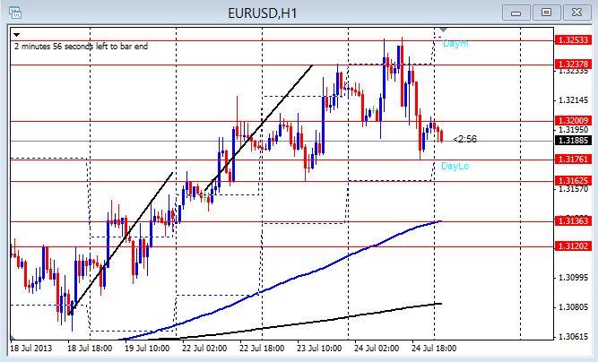 EUR/USD 1 hr chart