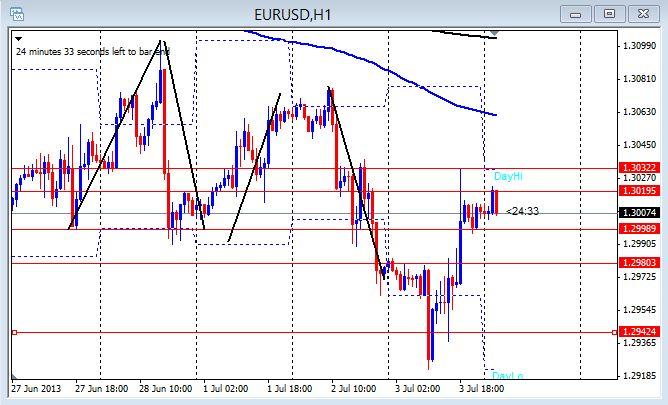 EUR/USD 1hr chart July 4, 2013