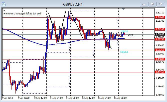 GBP/USD 1hr chart July 16, 2013