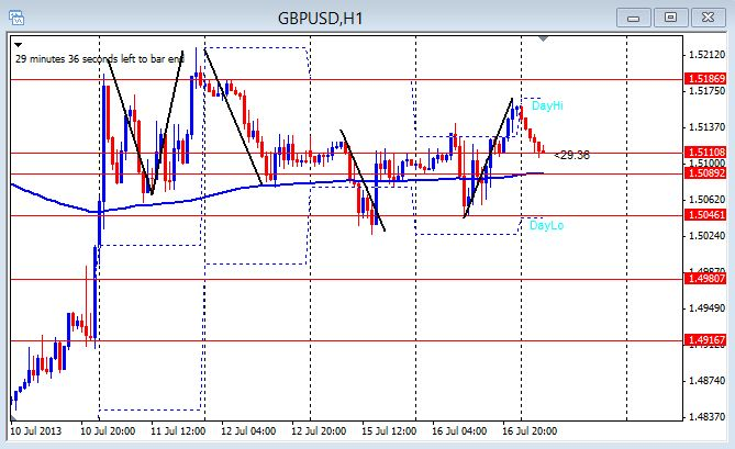 GBP/USD 1hr chart