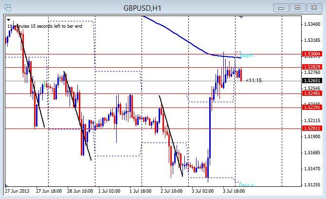 GBP/USD 1hr chart July 4, 2013