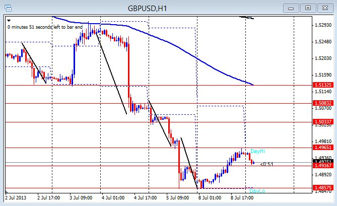 GBP/USD 1hr chart July 9, 2013