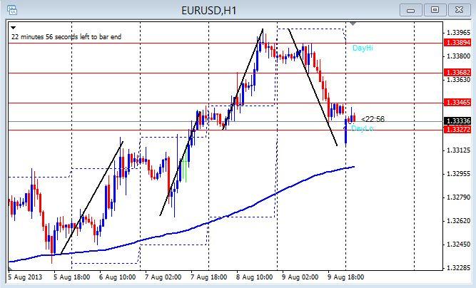 EUR/USD 1hr chart Aug. 12, 2013