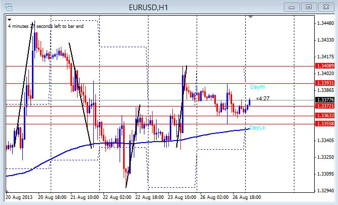 EUR/USD 1hr chart Aug.27, 2013