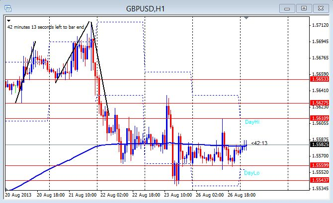 GBP/USD 1hr chart Aug. 26, 2013