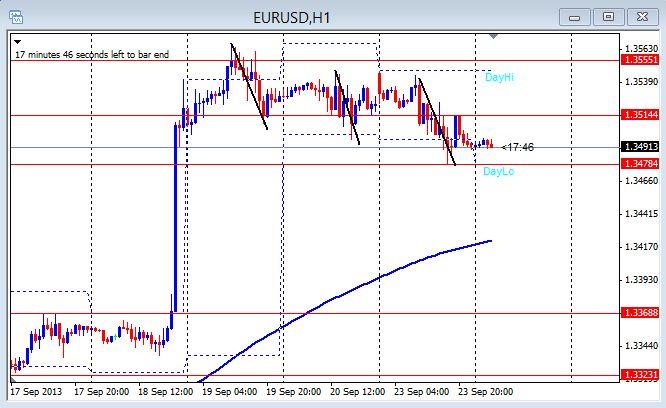 EU 1hr chart 9-24-2013
