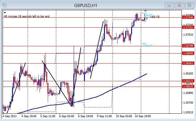 GU 1hr Chart Sept.11th 2013