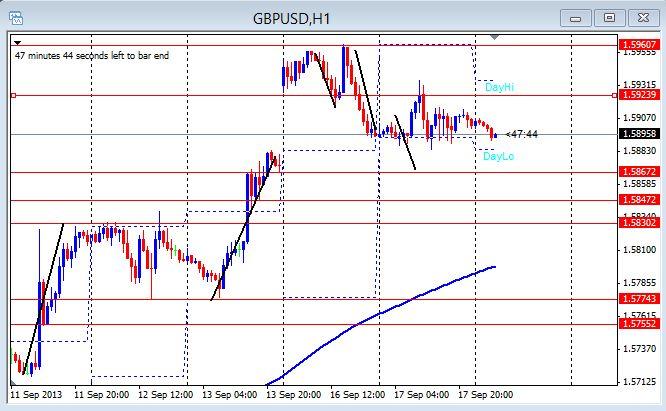 GU 1hr chart 9-18-2013