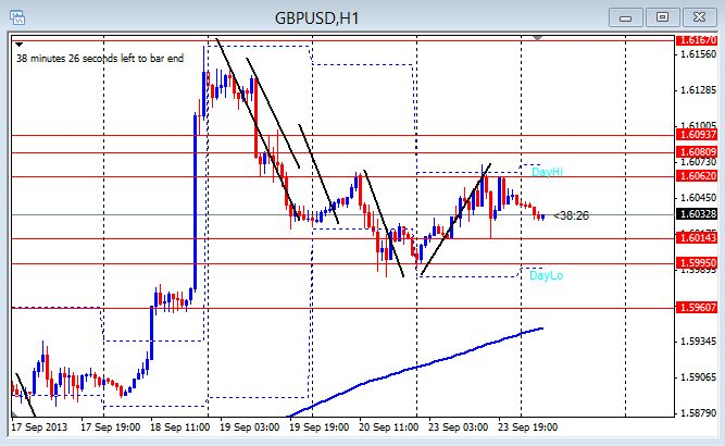 GU 1hr chart 9-24-2013