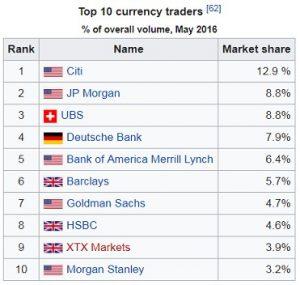 Bank Trading - Forex Market Volume