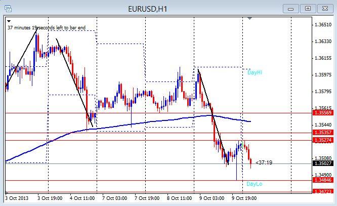 EU 1hr chart 10-10-2013