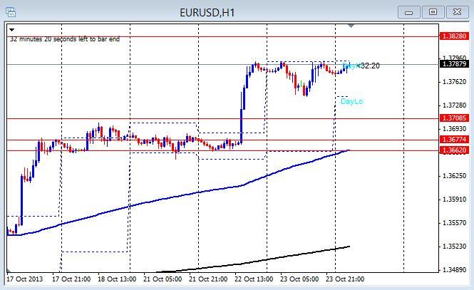1hr EU chart Oct 24th