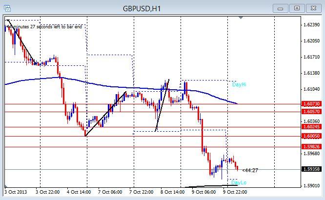 GU 1hr chart 10-10-2013