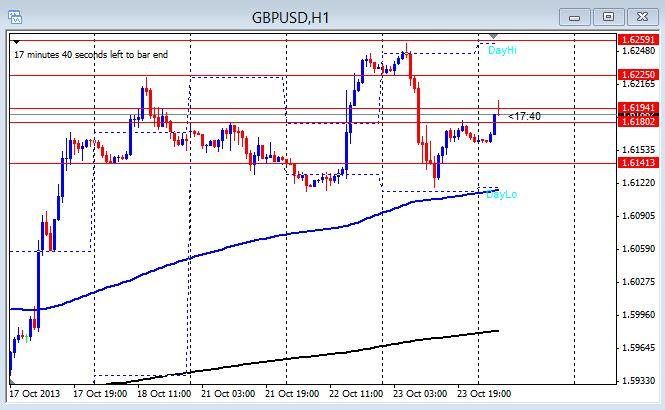 GU 1hr chart Oct. 24th
