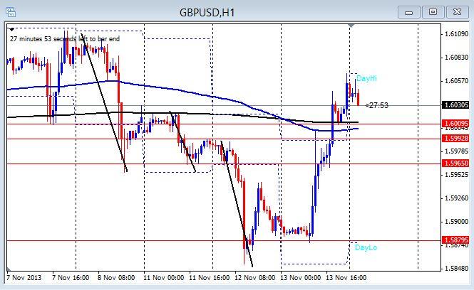 1hr GU chart