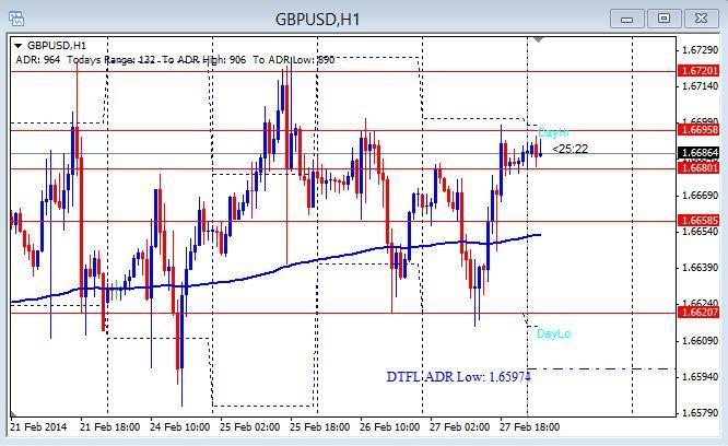 GU 1he chart