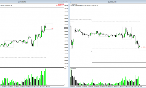 New York Session February 25th 2014 – EURUSD & Swissie Correlation