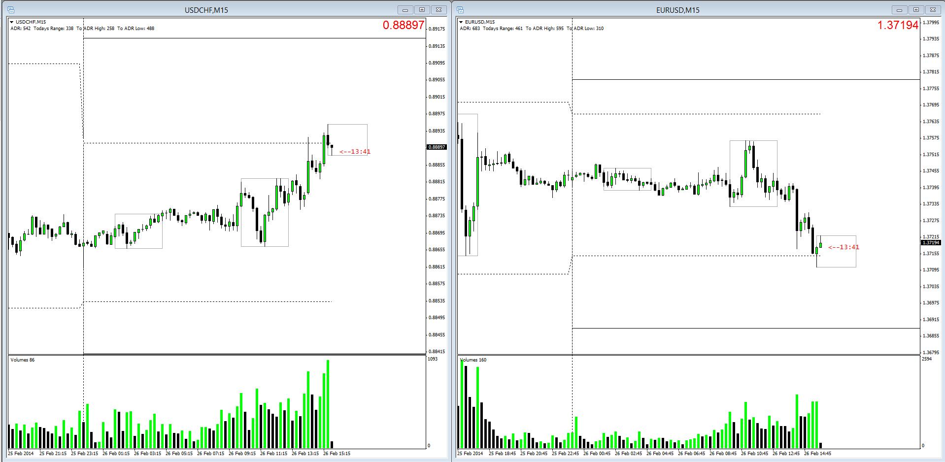 EURUSD & SWISSIE Charts