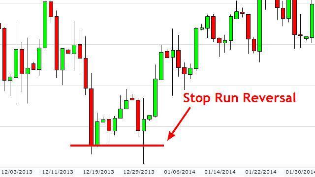 Gold Stop Run Reversal