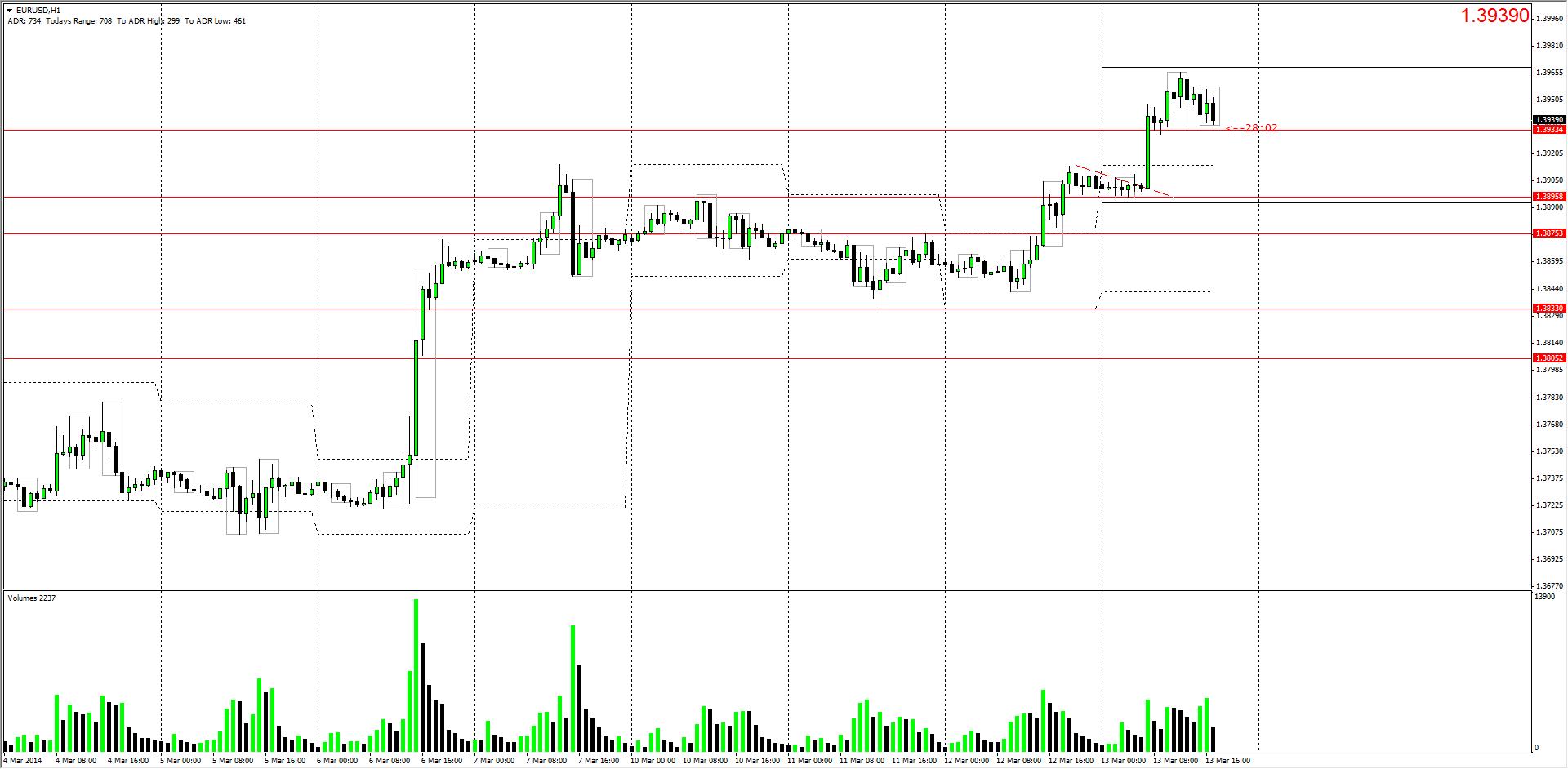 EURUSD H1 CHART MARCH 13, 2014