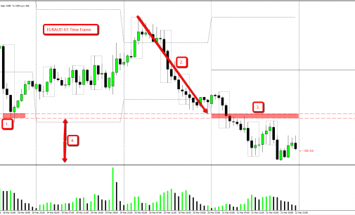 Something Different – EURAUD March 23, 2014