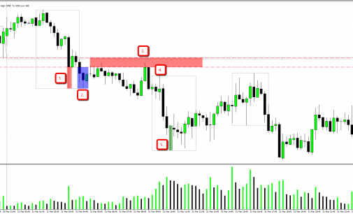 Something Different Part 2 – EURAUD March 23, 2014