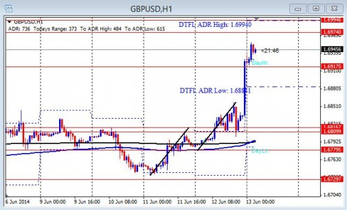 Live Forex Room Trade – GBP/USD Short – August 19th 2014