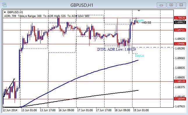 GU 1hr chart
