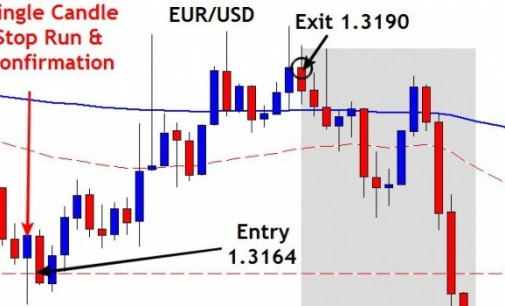 Live Stop Run Reversal Day Trade Setup – August 28th 2014 EUR/USD